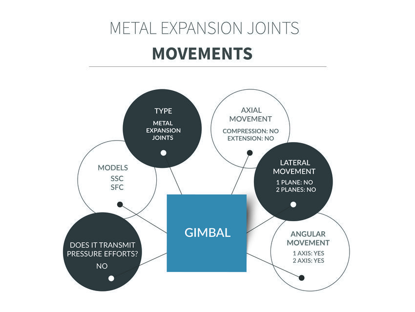 Gimbal metal expansion joints movements