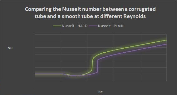 Comparison of the adimensional Nusselt number in a SACOME HARD corrugated tube, compared to an equivalent smooth non-corrugated tube.